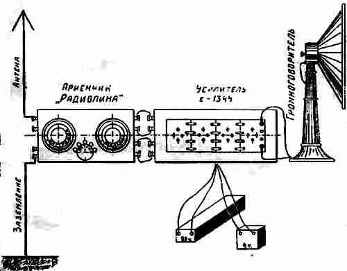 """Фиг.  1. Схема любительского радиоприемного комплекта  """"Радиолина """".  Комплект этот наиболее подходит для установок в..."""