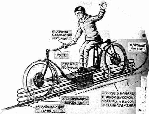 Явление индукции, как известно...  Другой принцип передачи энергии на расстояние был применен известным...